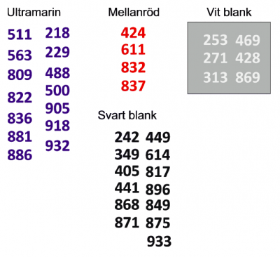 Siffror beställda i färg